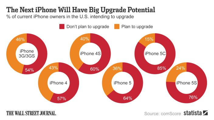 IPhone Upgrades