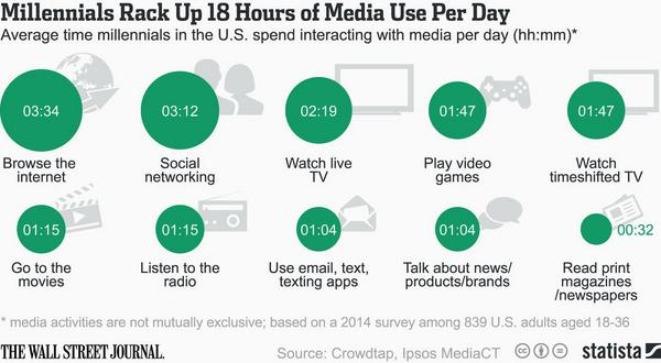 Average time millenials in the U.S. spend interacting with media per day