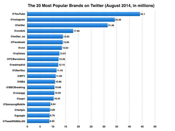 The top 20 brands on Twitter