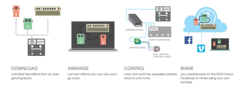 Mod Duo - Replacing pedal boards near you