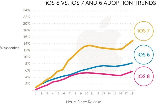 iOS 8 Adoption Rates