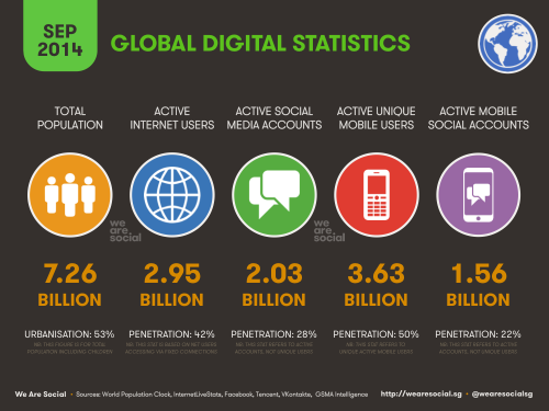 Global digital statistics