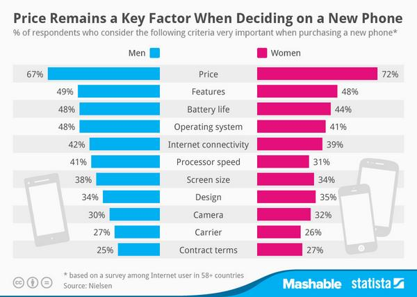 Men vs. Women - What do women and men care about when purchasing a new phone