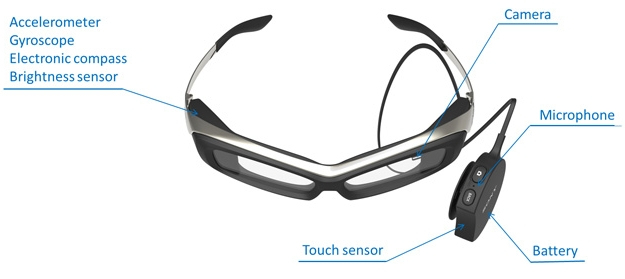 Sony Smart eye Glass