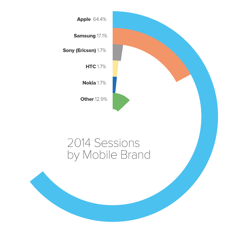 2014 smartphone traffic share