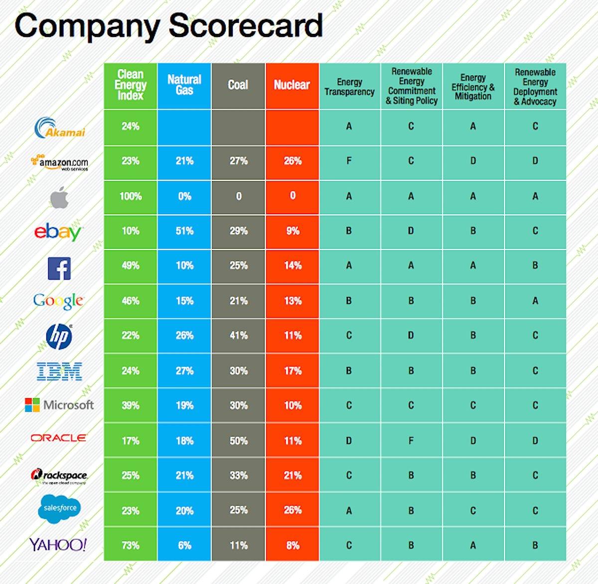Greenpeace scorecard