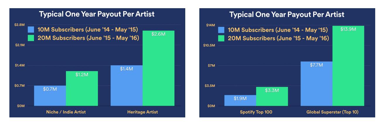 Spotify Royalties