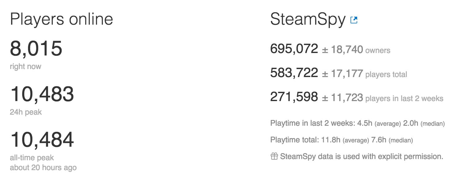 UnderTale Steam Chart