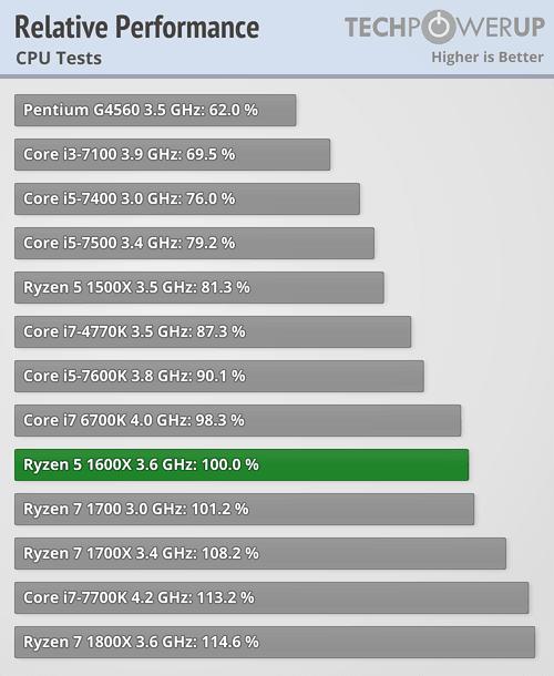 techpowerup 1600x performance summary