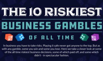 business gambles