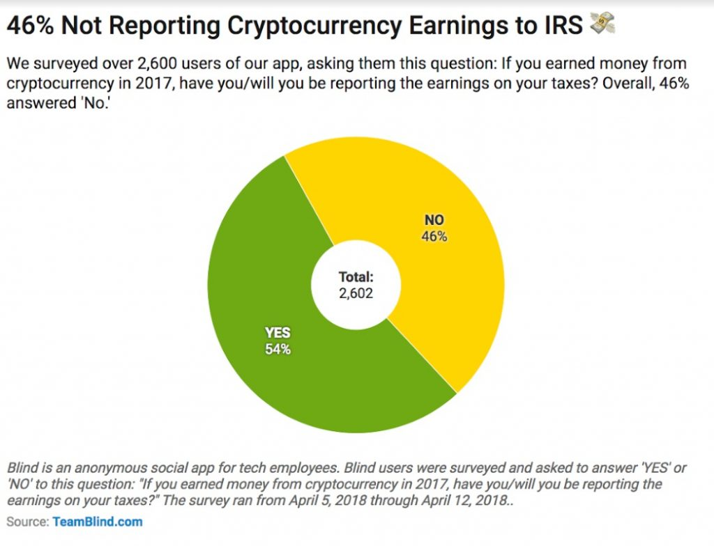 people aren't paying their crypto taxes