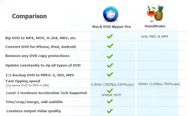 macxdvd feature comparison
