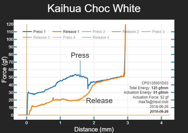 kailh choc white force curve