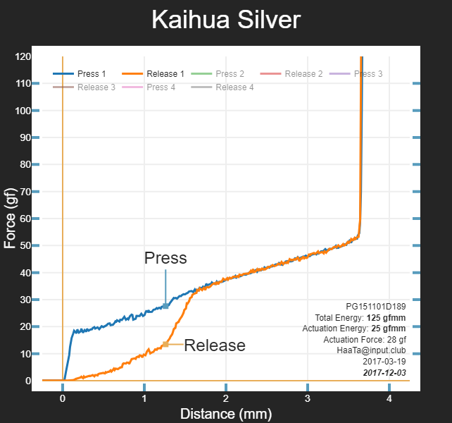 Kailh Speed Silver characteristics