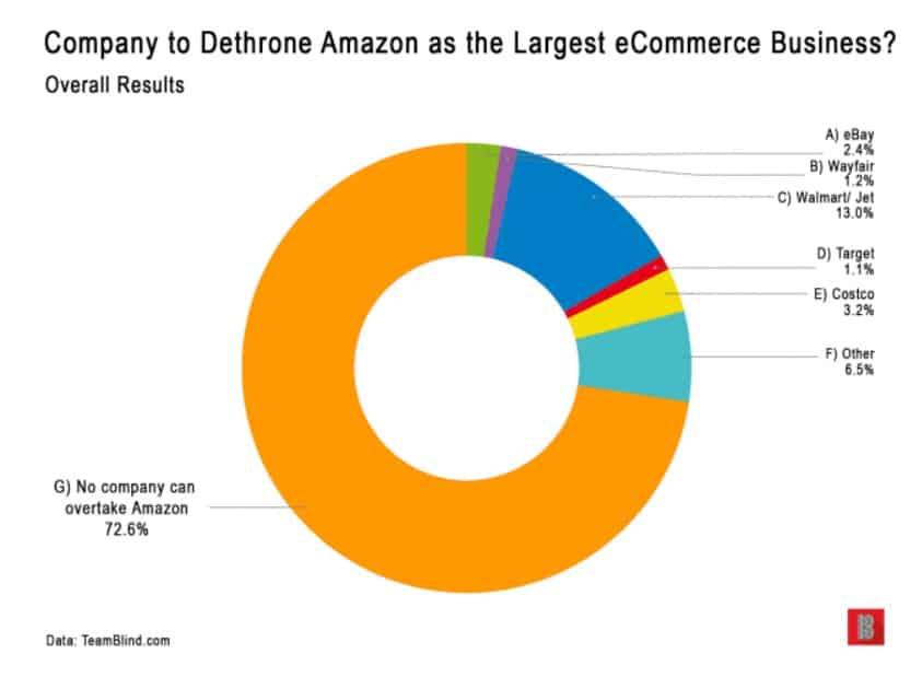 amazon competitors