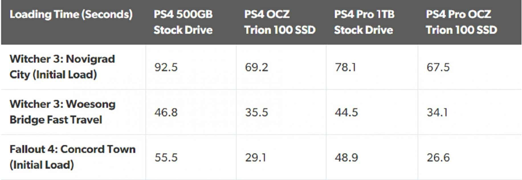 a graph showing load times between a playstation 4 and ps4 pro plus ssd times