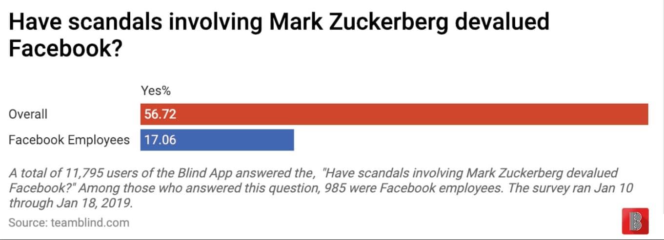 blind survey regarding facebook