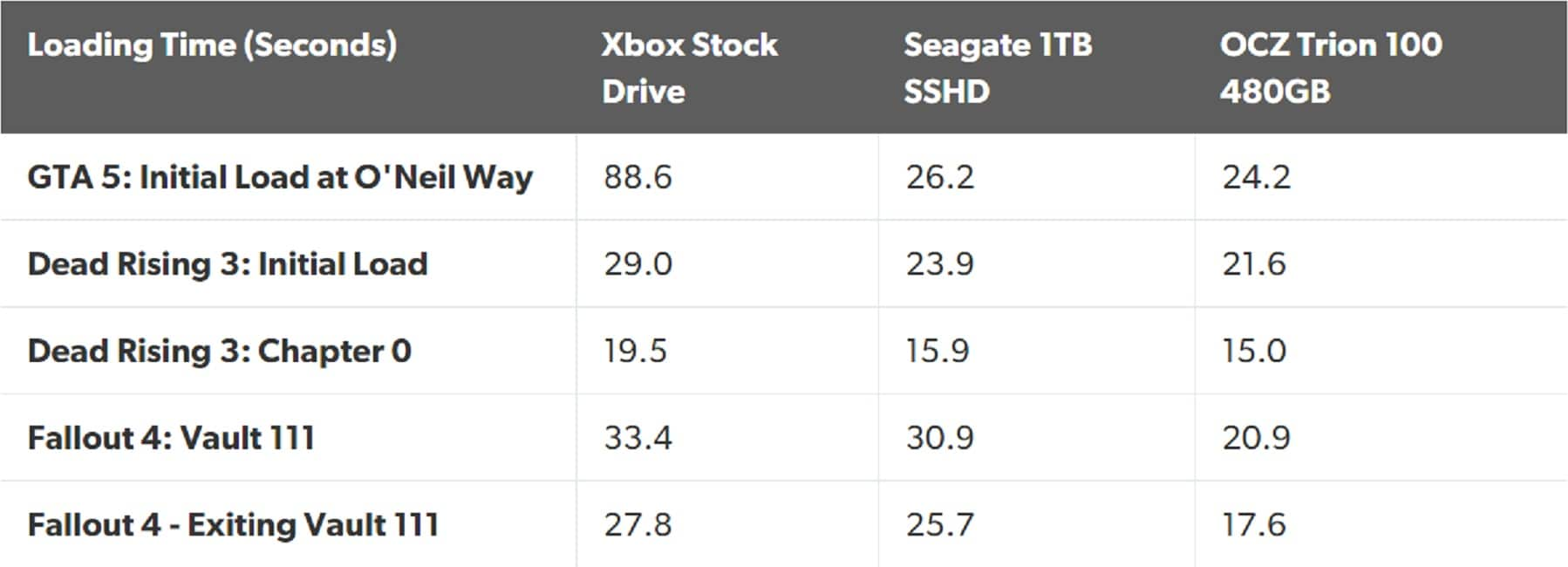 xbox one ssd load times