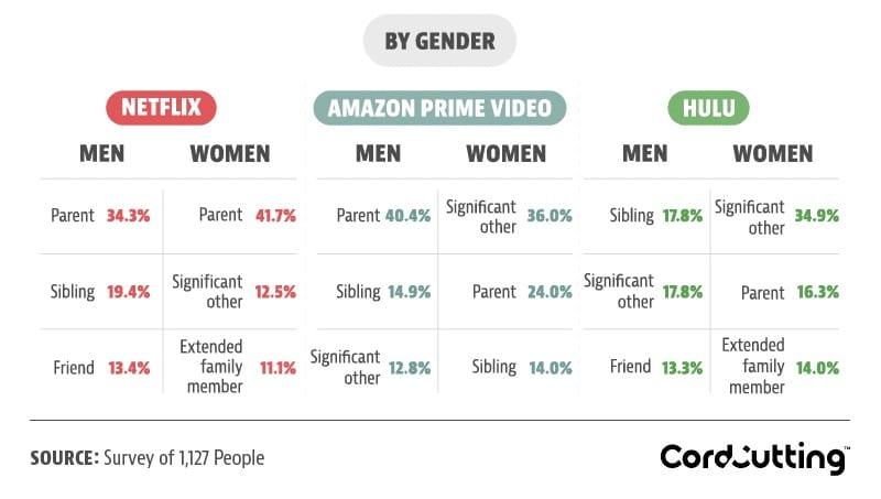 netflix stats by gender