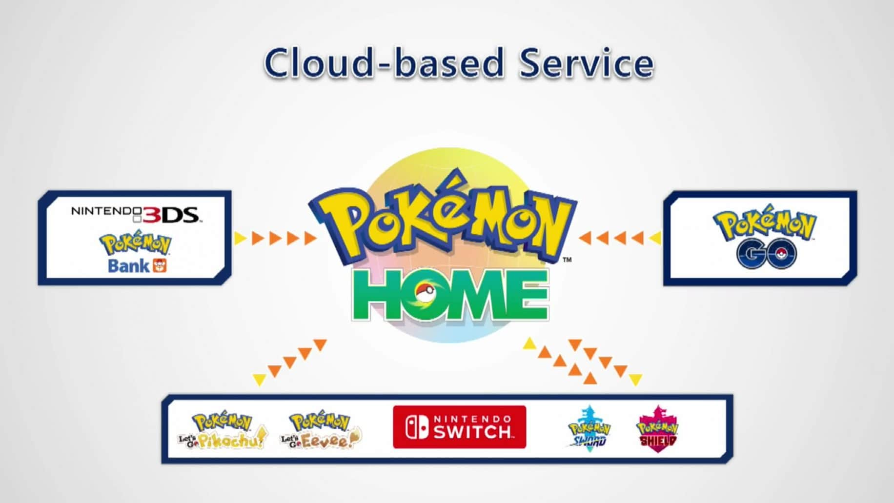 cloud-based services pokemon home