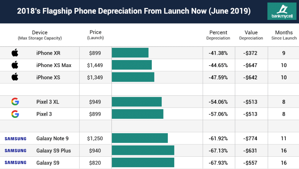 iphone depreciation launch chart