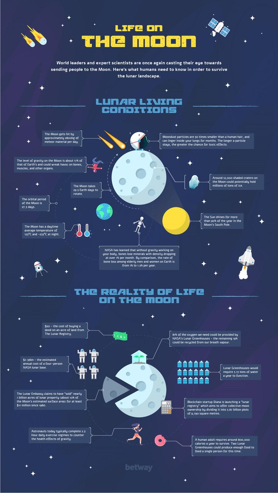 betway moon infograhic