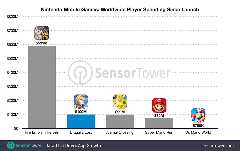 nintendo mobile game money