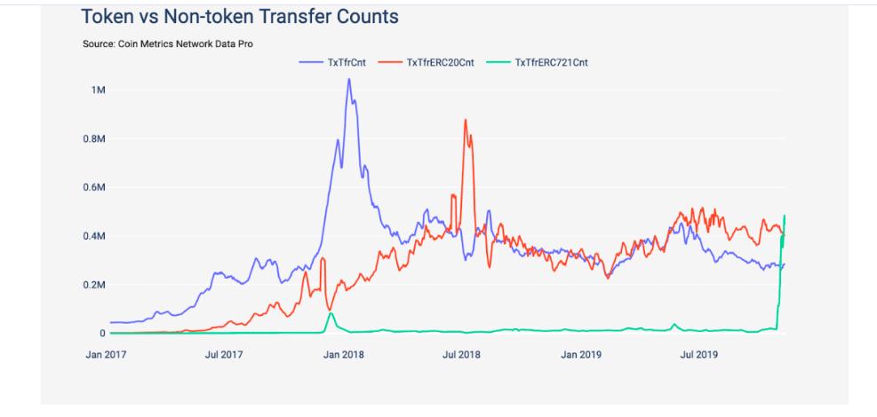 coinmetric token chart