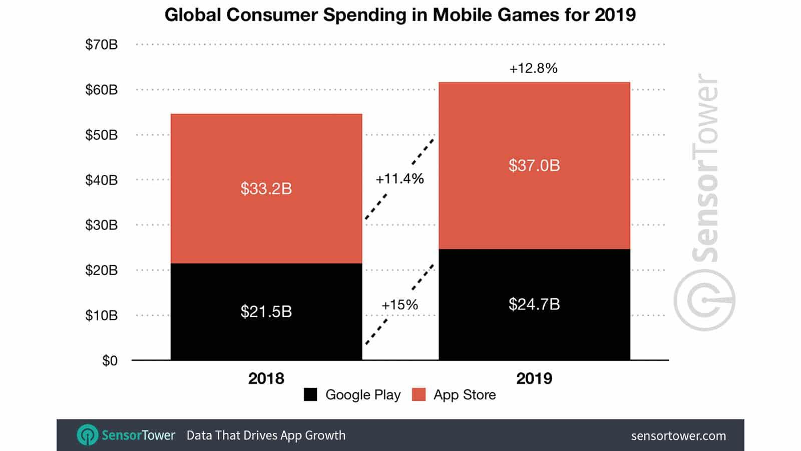sensor tower mobile game stats 2019