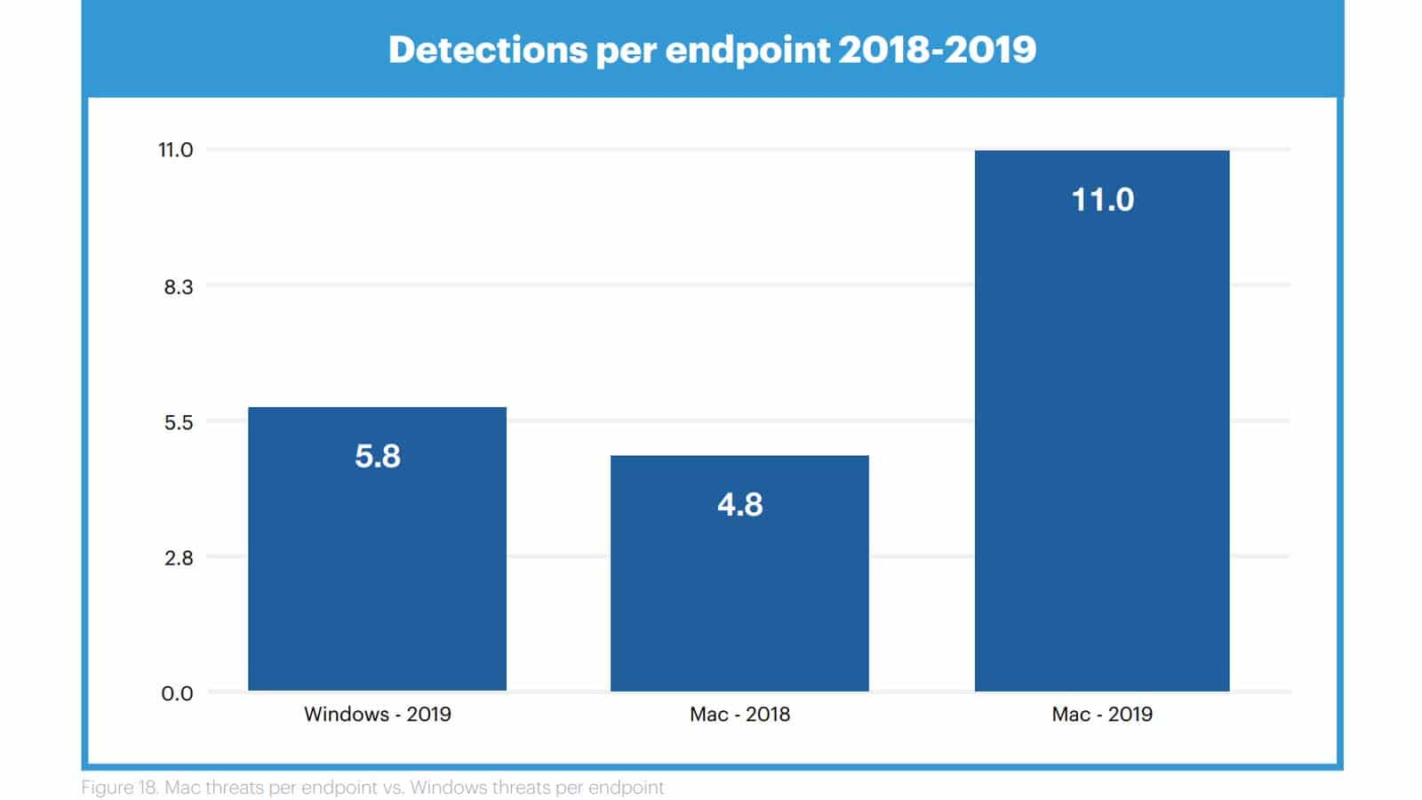 mac virus detections on the rise