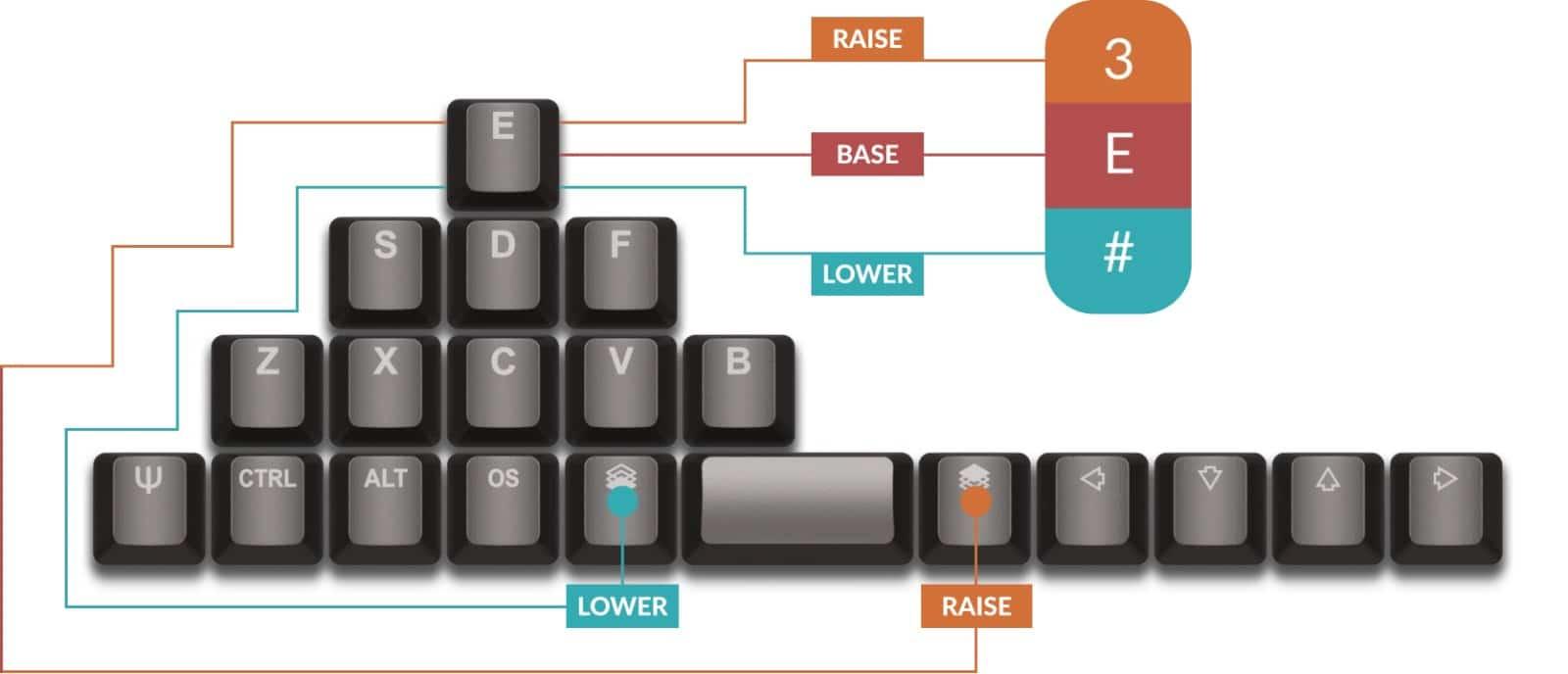 keyboard configuration