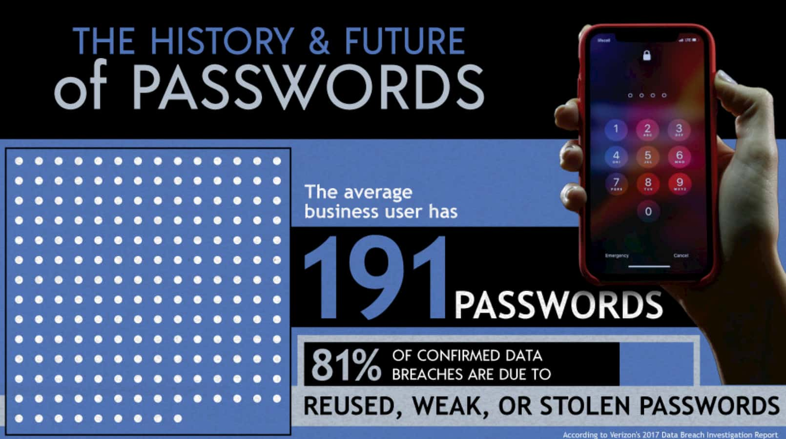 history and future of passwords