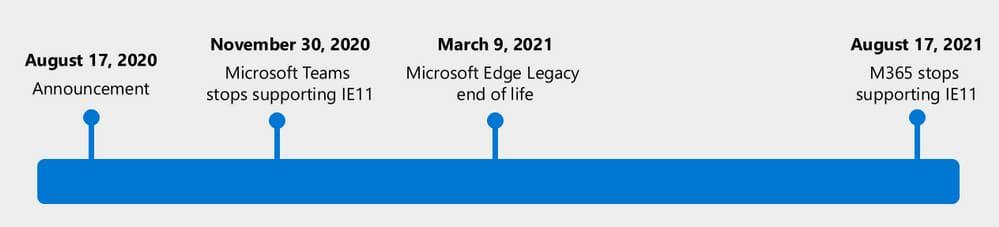 internet explorer end date