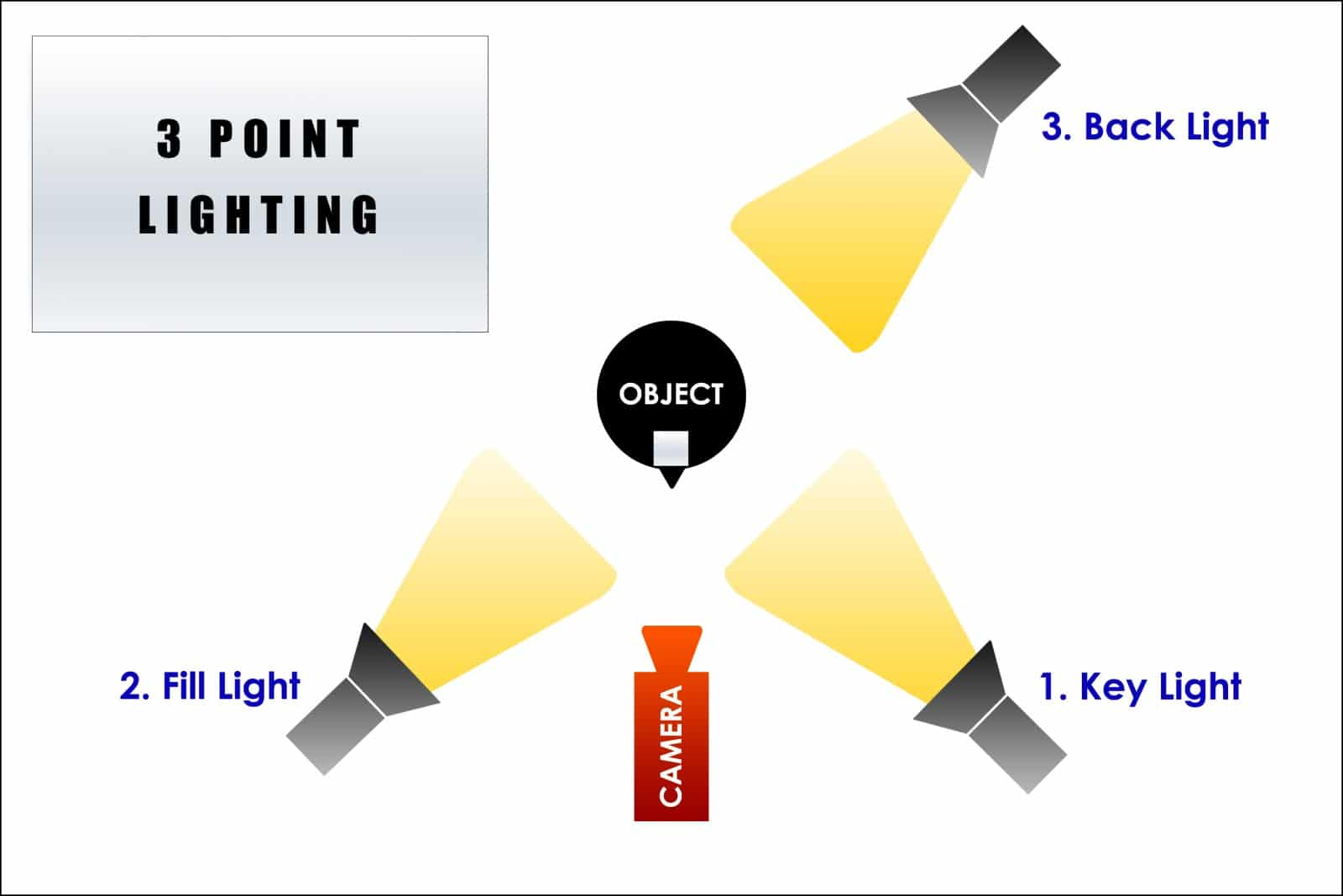 diagram showing how to arrange three point lighting for video
