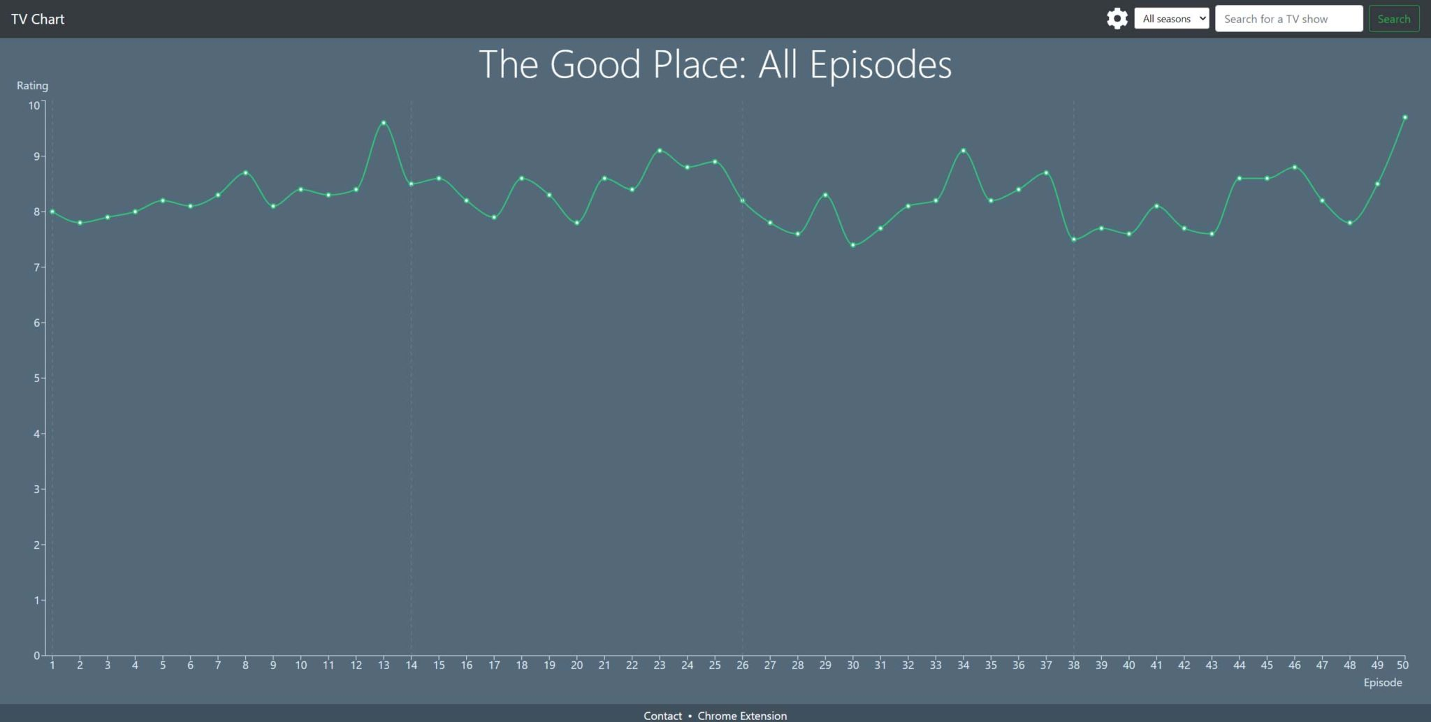 tv chart showing the good place