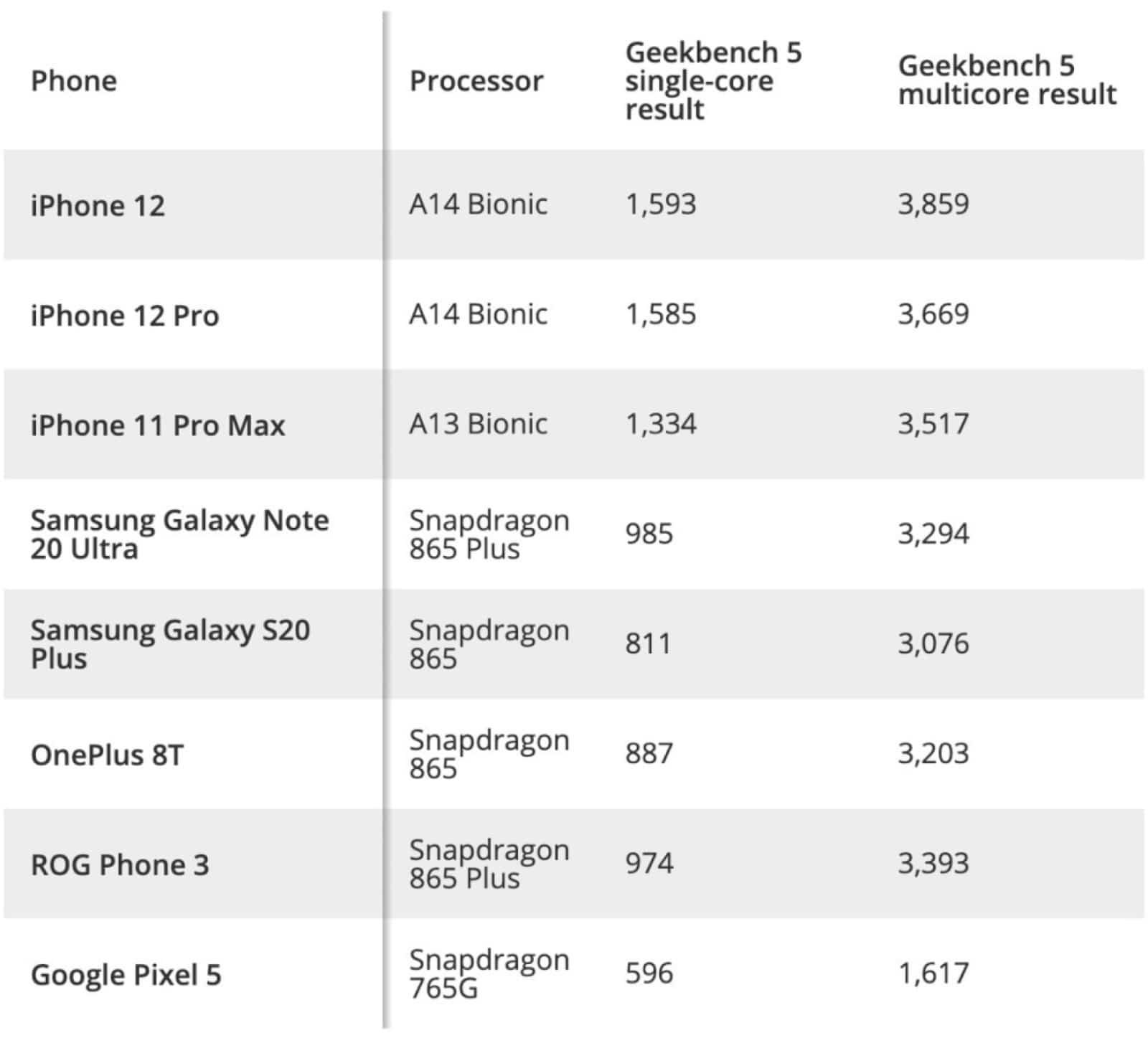 geekbench results by tom's guide of iphone 12