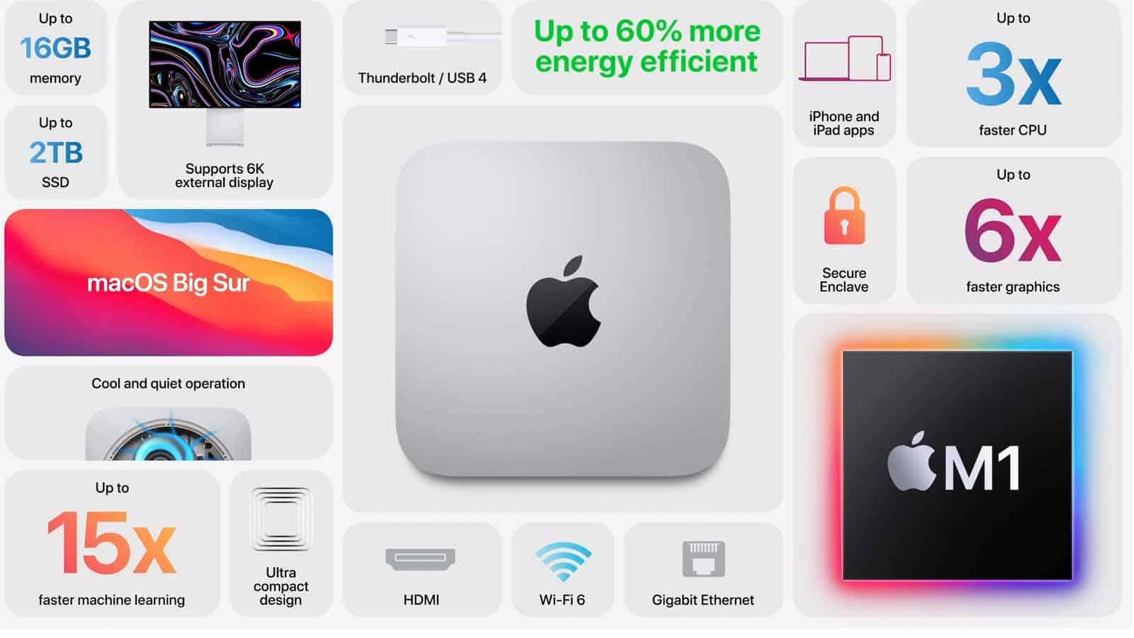 mac mini stats