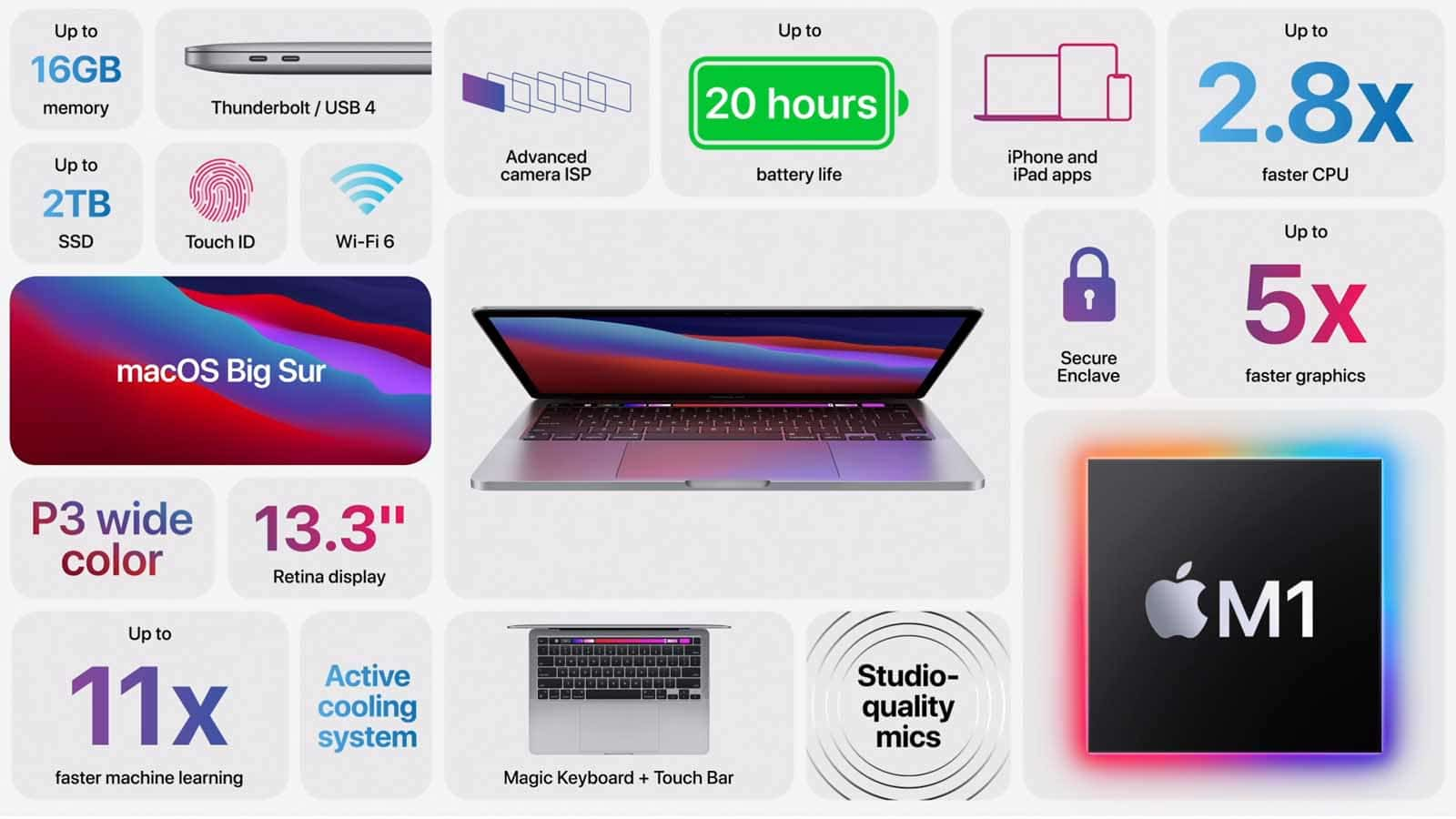 macbook pro stats with m1 chip