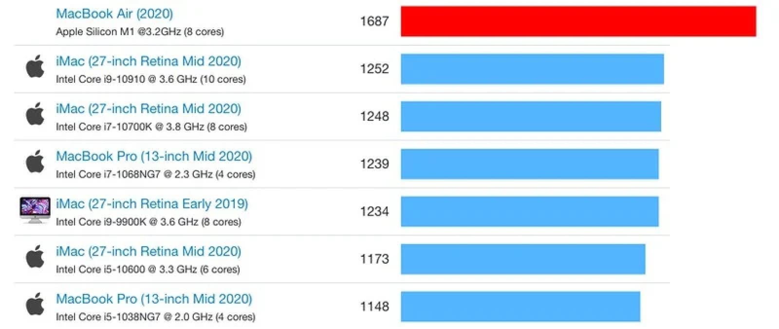 m1 powered macbook air results