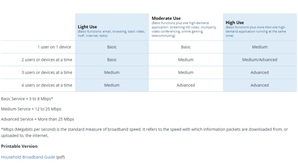 fcc broadband tiers for use case