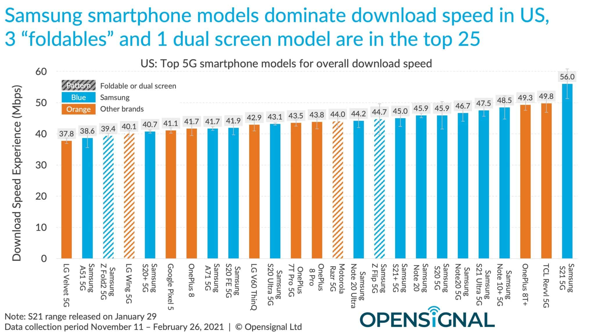 graph of 5g download speeds showing devices from samsung, tcl, oneplus, google, lg and motorola