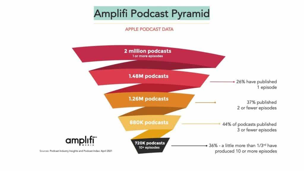 amplifi apple podcasts pyramid