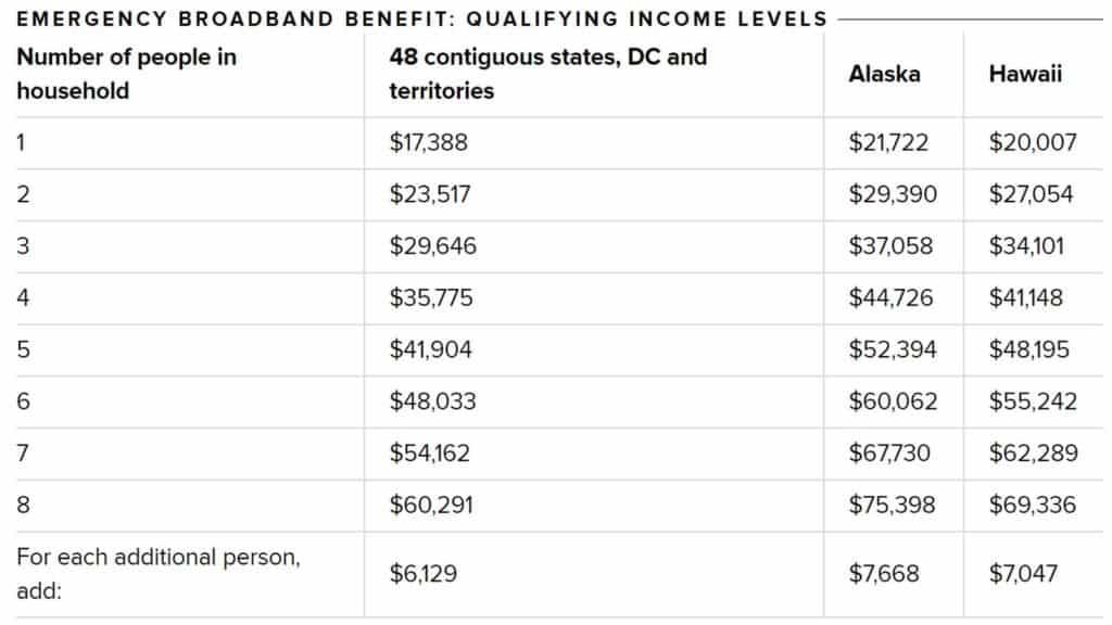fcc low-income internet credit