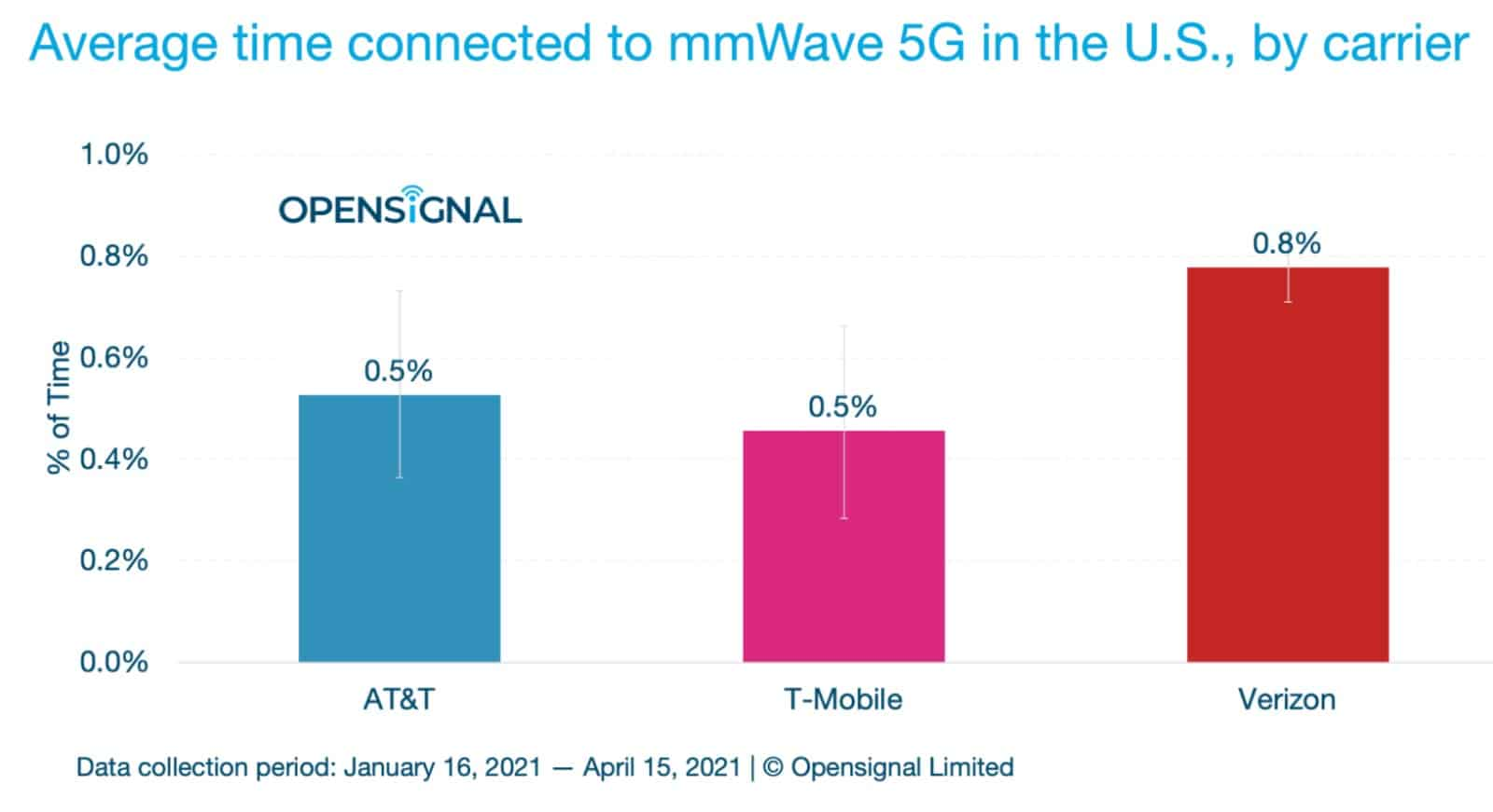 chart showing average percentage of time mobile users in the US are connected to 5g speeds