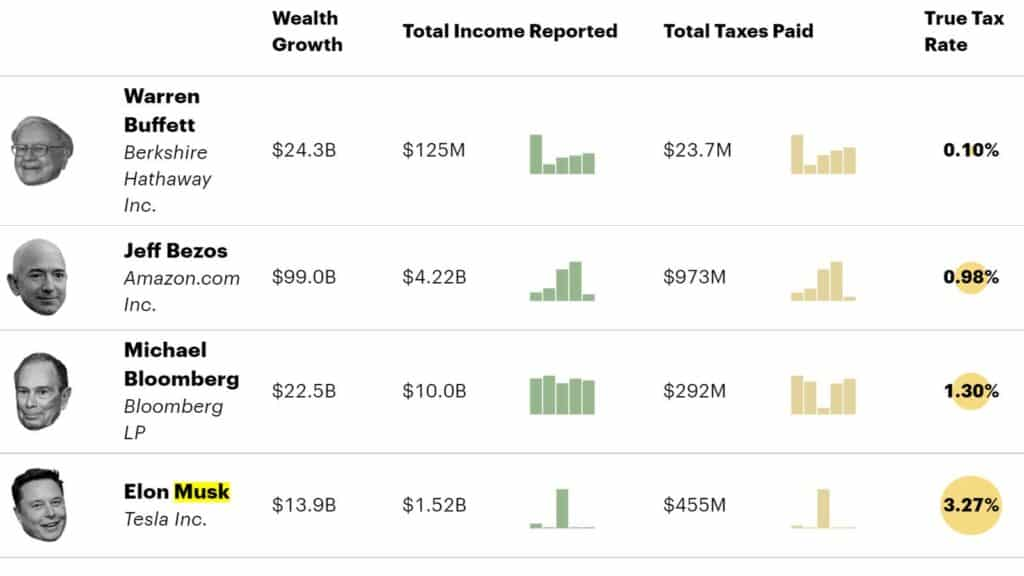 billionaires taxes and net worth