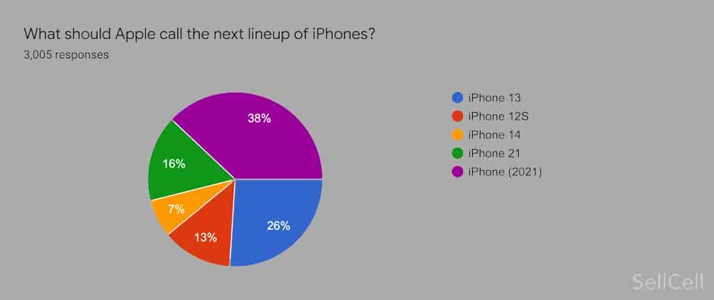 iphone 13 name ideas