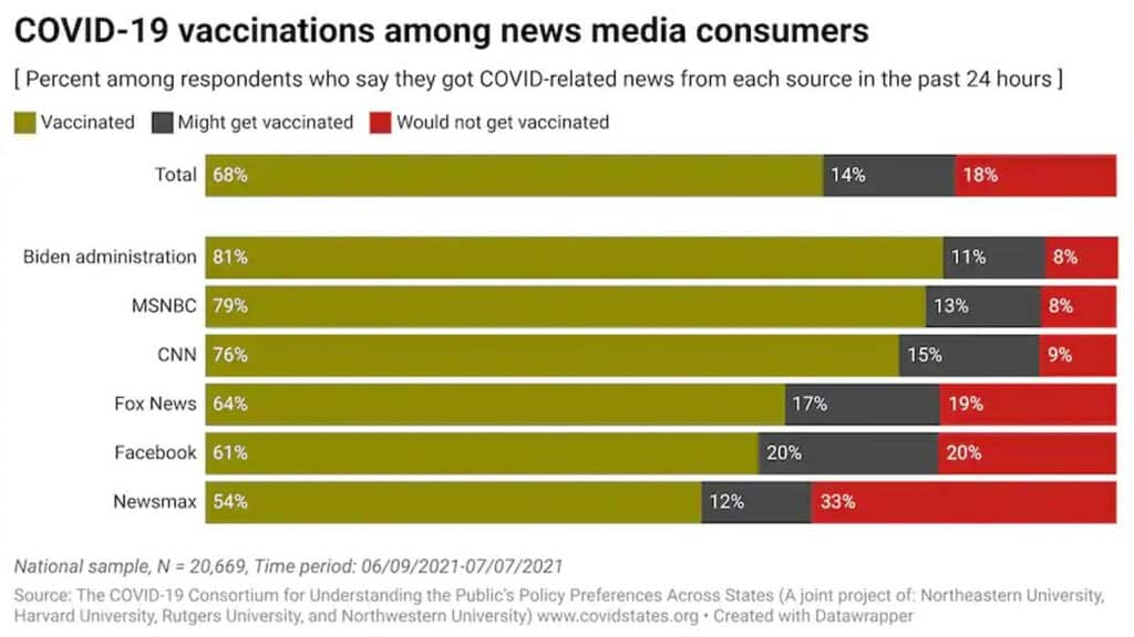 covid-19 vaccination rates among news watchers